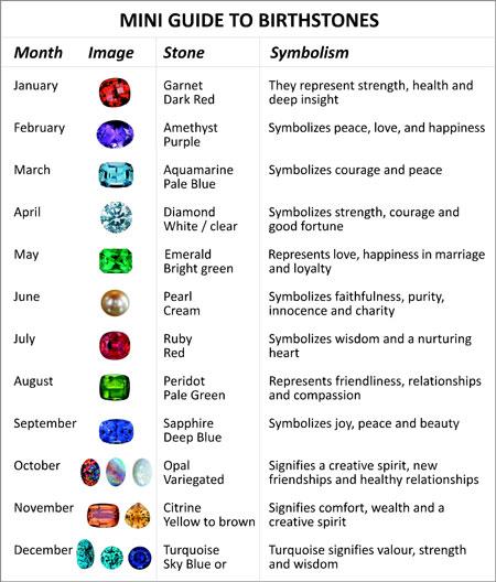 Prins & Prins | guide to birth stones